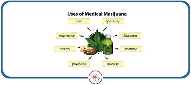 Medical Marijuana Provider Near Me in Berlin, MD